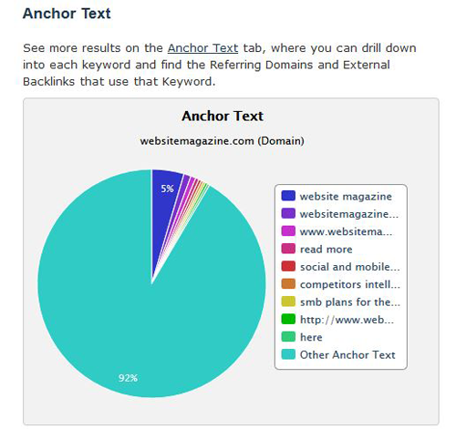 anchor text ratios chart