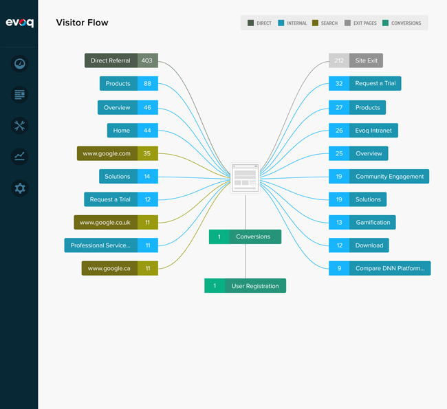 Example Visitor Flow
