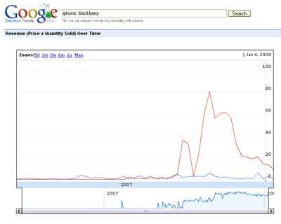 Google Checkout Trends Chart