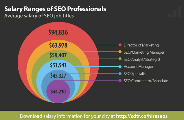 Your SEO Makes What?