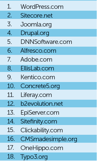 Top 50: Web Content Management