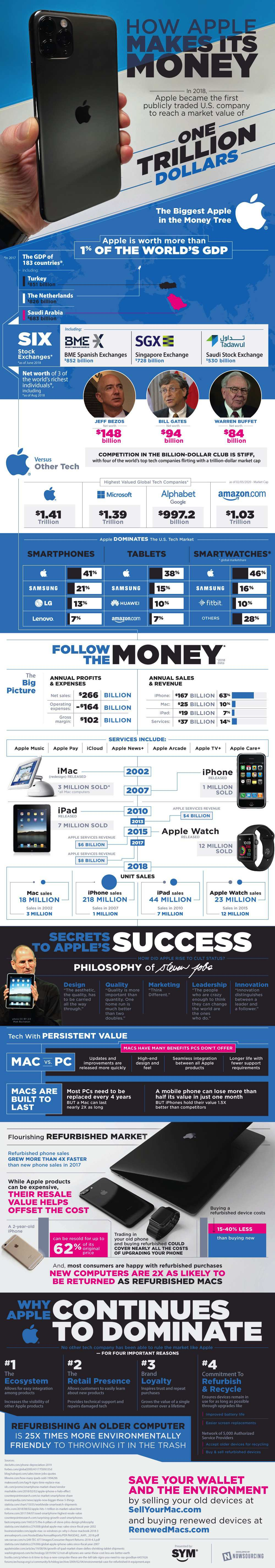 How Apple Makes Its Money