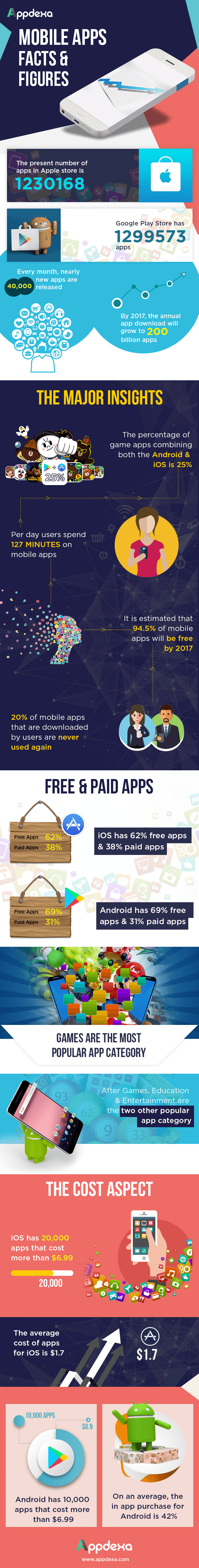 mobile-app-facts-figures