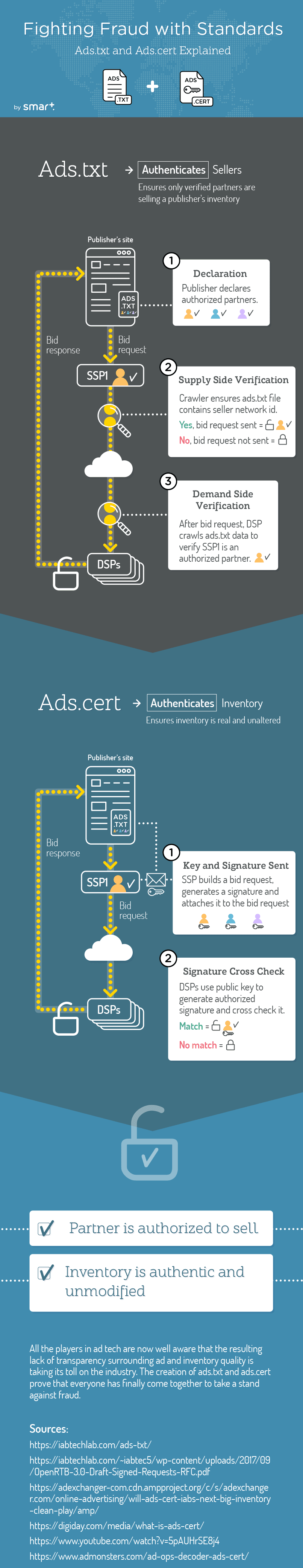 Ad Fraud Prevention with Ads.txt and Ads.cert