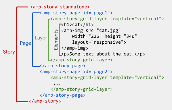 amp-story-tag-hierarchy2