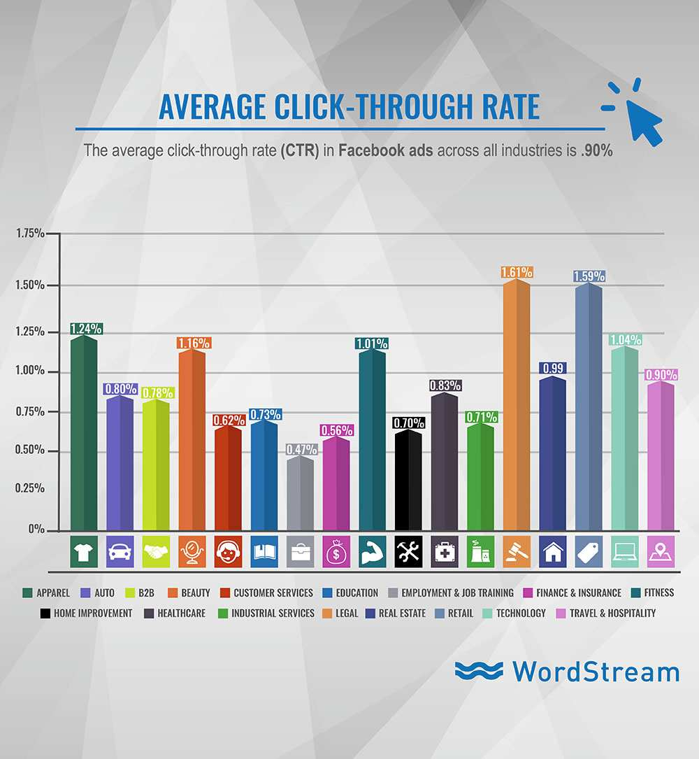 Average Facebook Click Through Rate