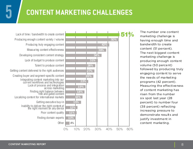 b2b-content-marketing-report-8-638