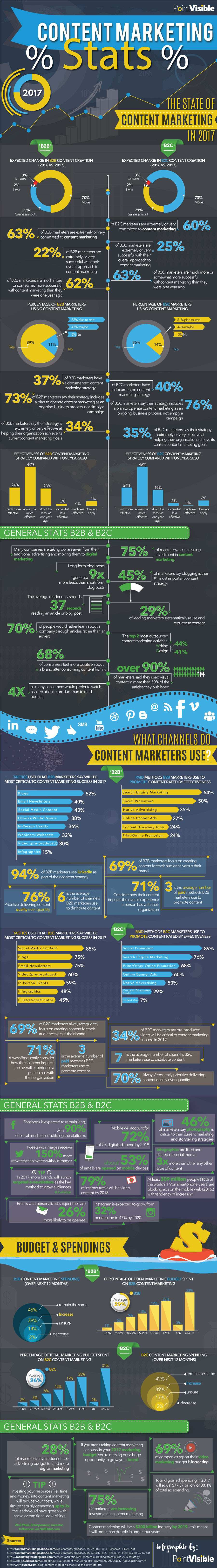 Content-Marketing-Stats-Infographic-2017