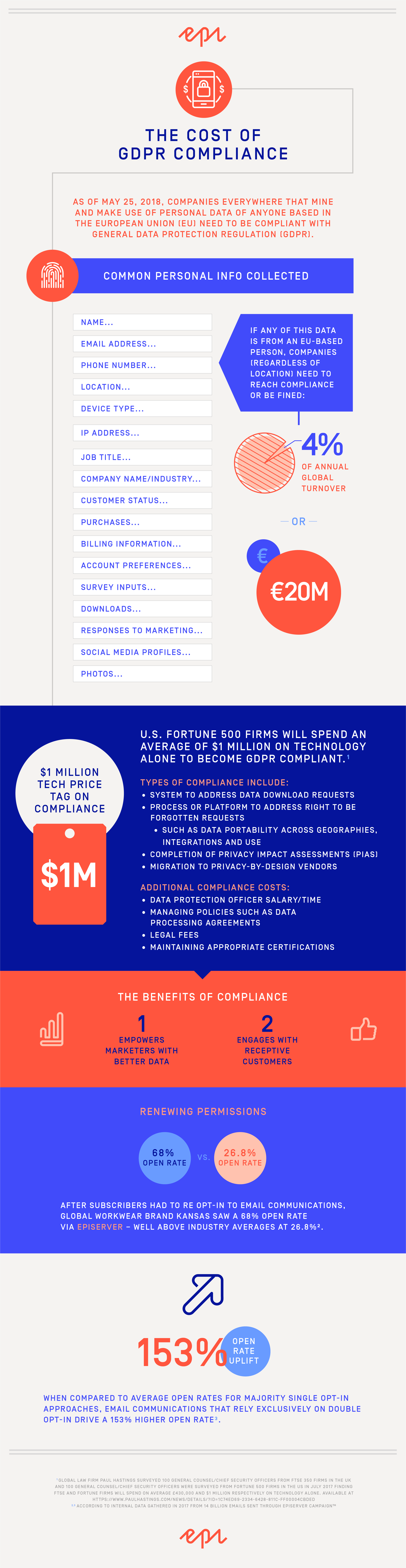 Cost of GDPR Compliance