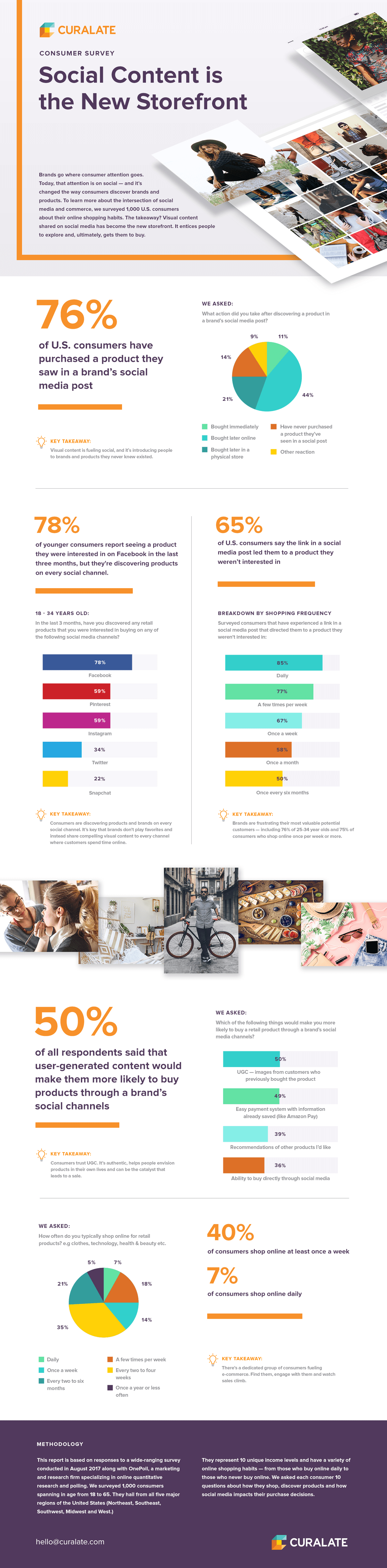 Curalate_ConsumerSurvey_Infographic