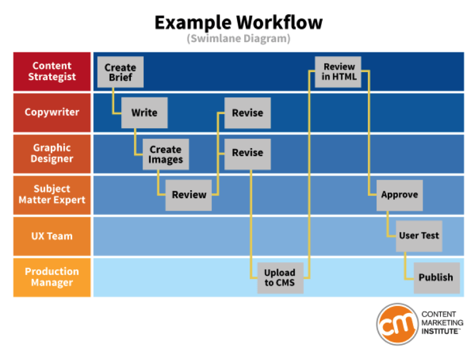 example-workflow
