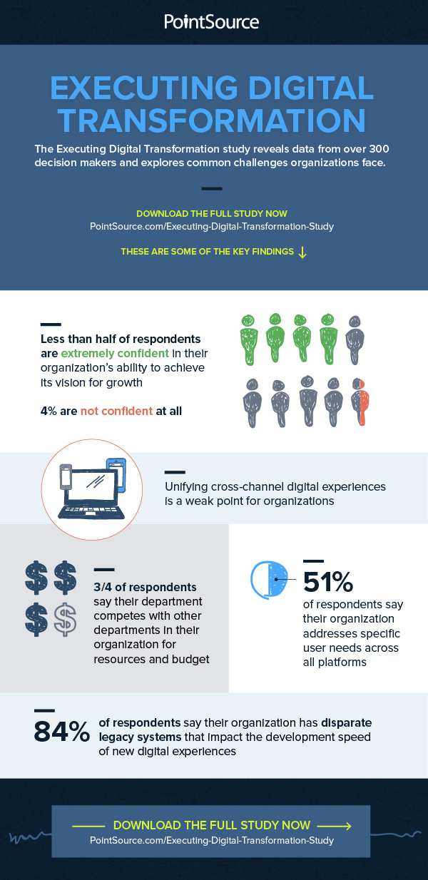 ExecutingDigitalTransformationInfographic