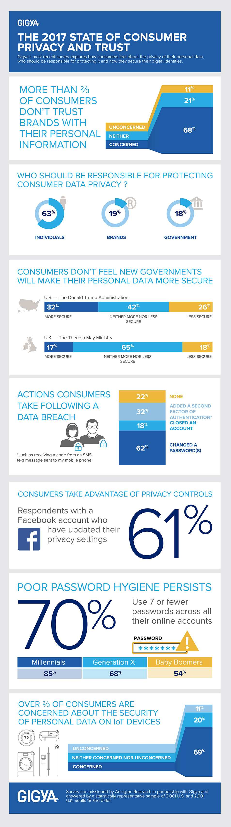 Gigya-Infographic-Privacy-Survey-954x3413