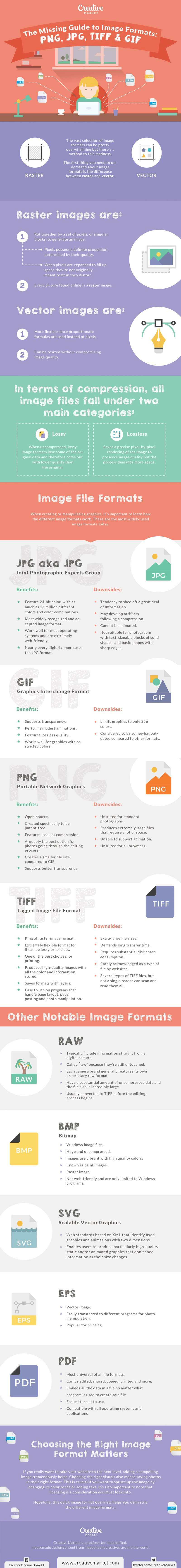 image-formats-missing-guide