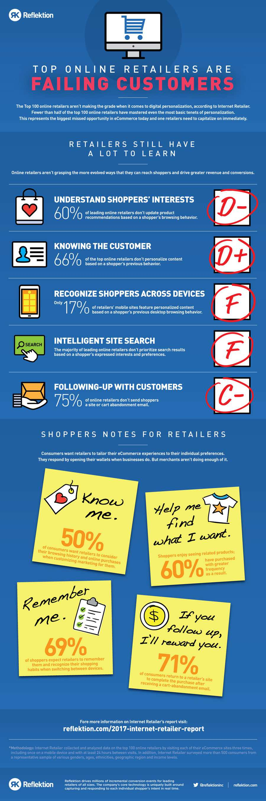 RFK_Infographic_FailingCustomers
