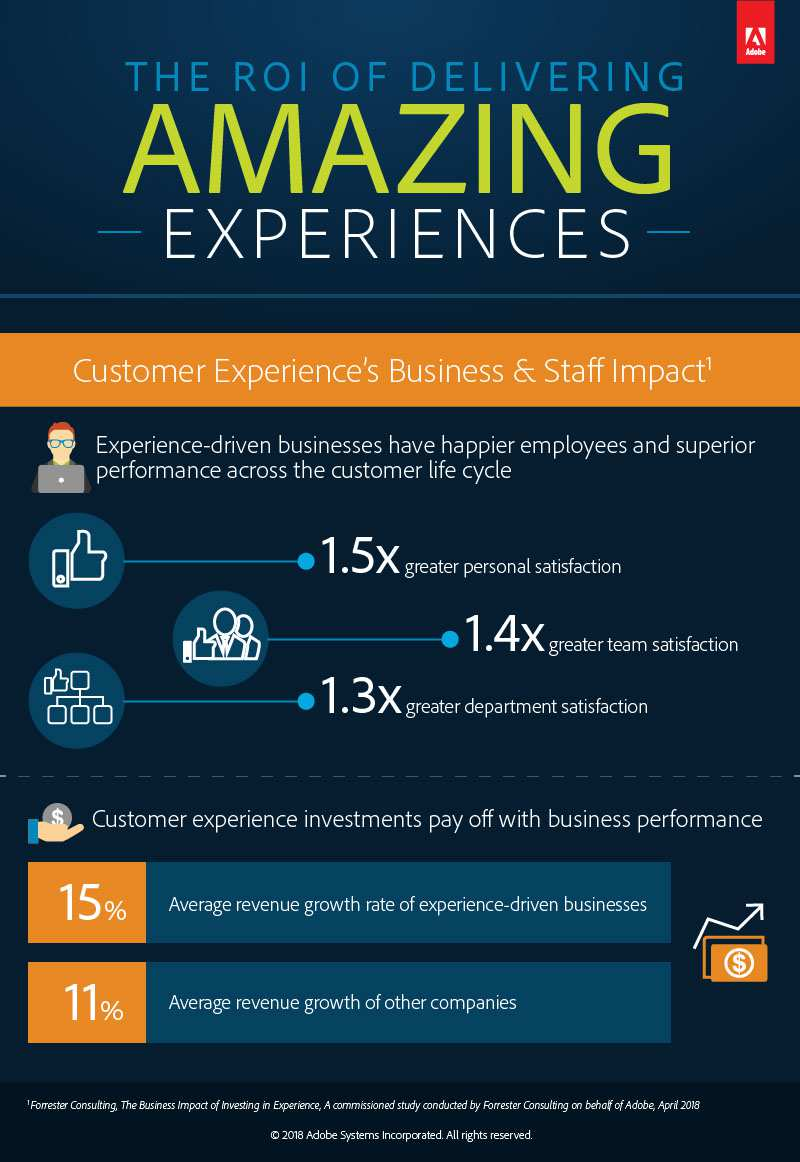 The ROI of Amazing Digital Experience