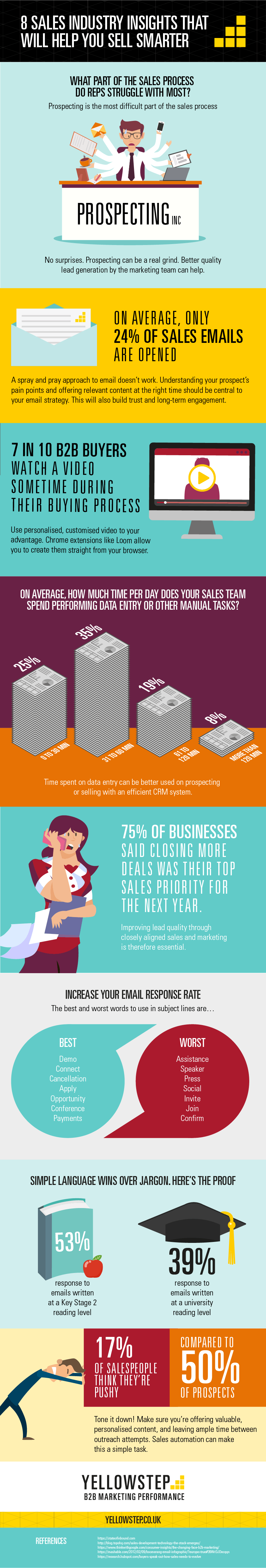 Sales Industry Insights