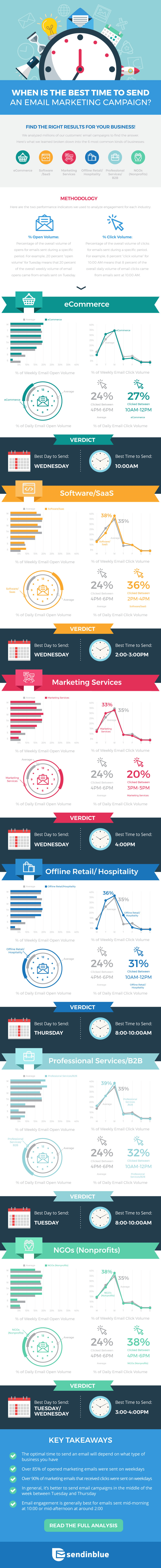 SIB-Best-Day-Time-Email-Infographic