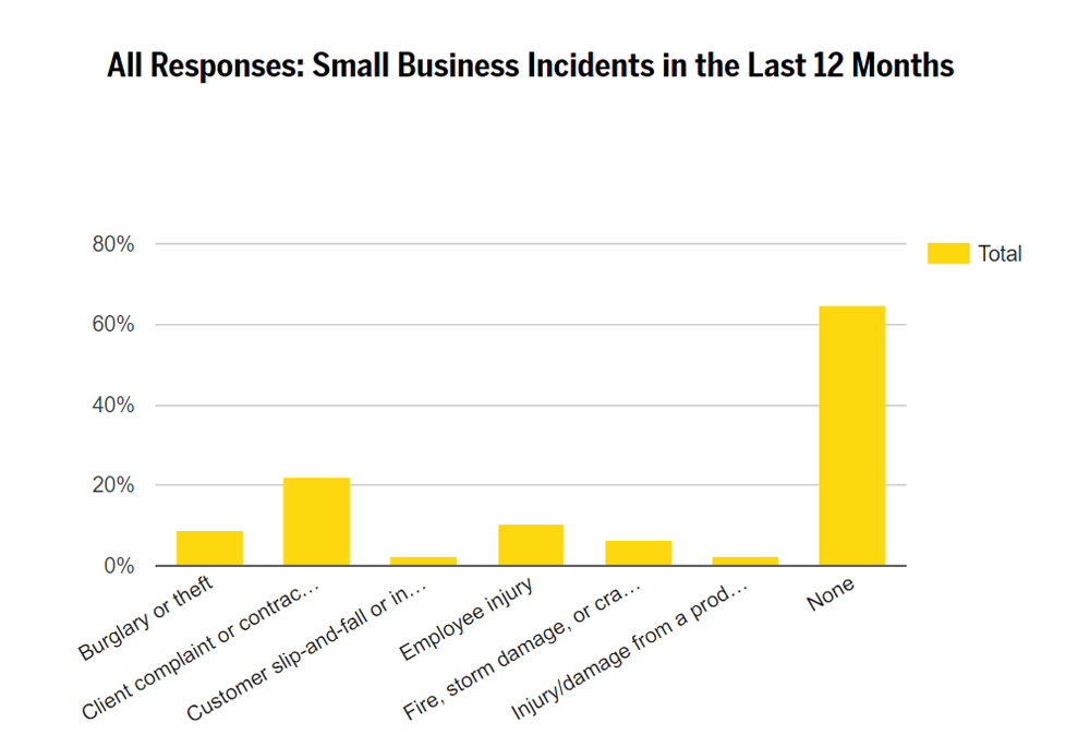 small-biz-incidents
