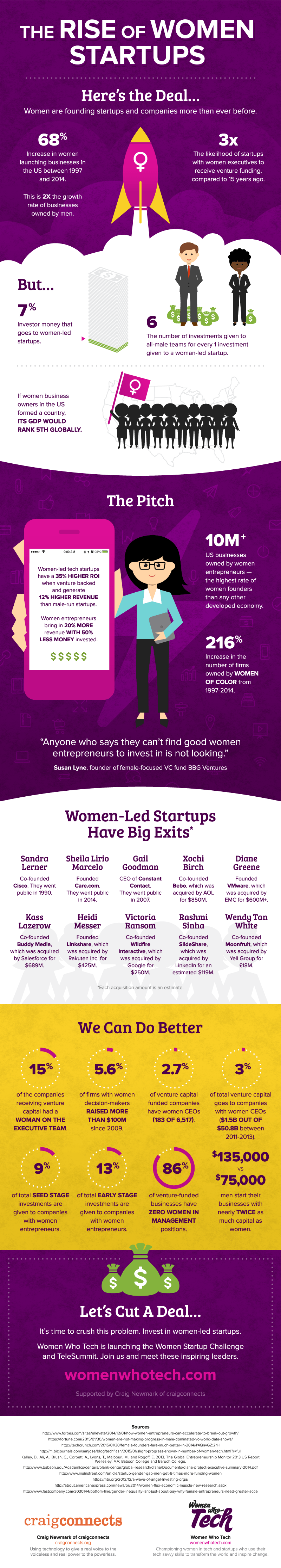 The Rise of Women Startups
